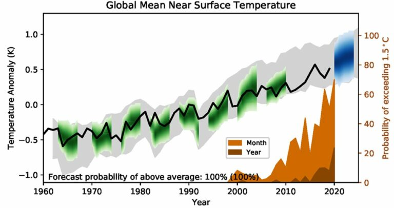 Earth May Temporarily Pass Dangerous 1.5℃ Warming Limit by 2024, Major New Report Says